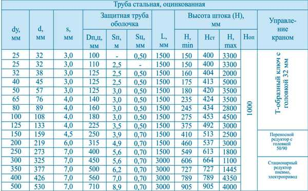 таблица кран шаровый