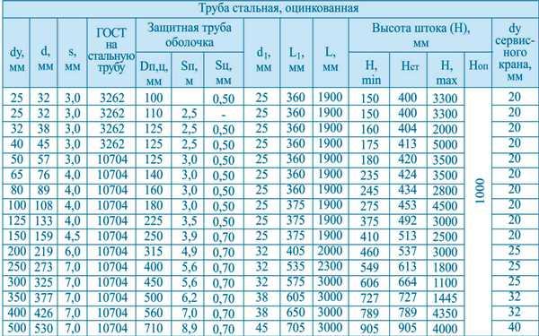 таблица кран шаровый с воздушником