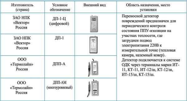 Переносной детектор повреждений